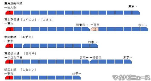 鉄道トリビア(465) JRの列車には「東京駅を基準に西側が1号車」という ...