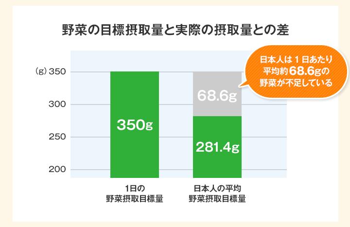 日本人の多くが野菜を十分に摂れていない?