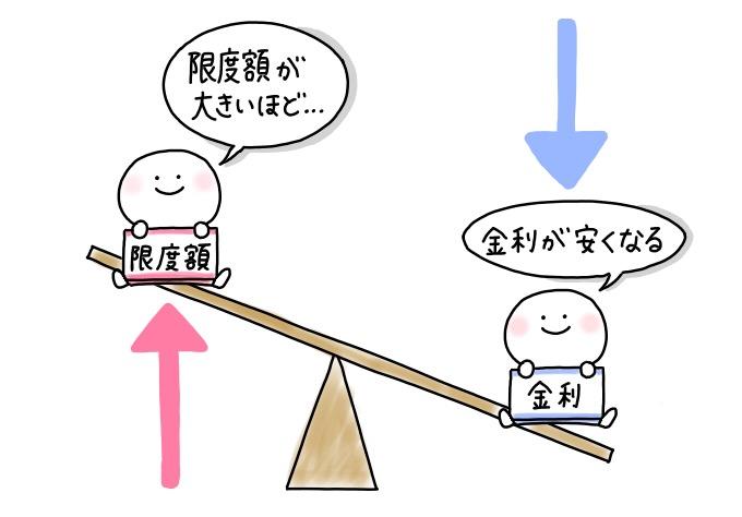 横浜銀行カードローンは限度額が高いほど金利が安い