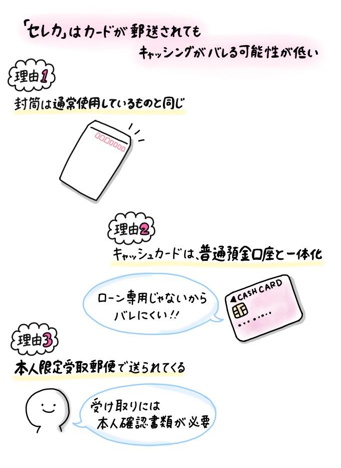 静岡銀行カードローン「セレカ」は、郵送されるカードからキャッシングがバレる可能性が低い