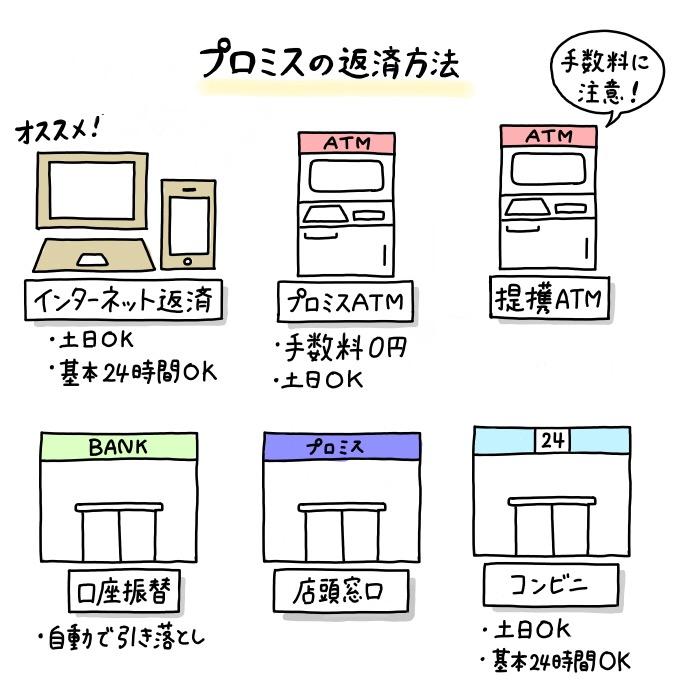 プロミスの返済方法と特徴(インターネット返済がオススメ)