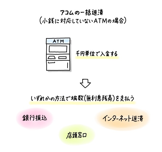 アコムのカードローンの一括返済方法(ATMが硬貨対応でない場合)