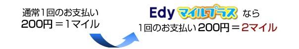 Edyマイルプラス店利用時ポイント2重取り説明画像