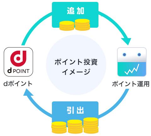 dポイント投資サービス説明画像