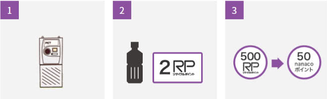 ペットボトルリサイクル説明画像