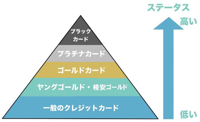 ブラックカード・プラチナカード・ゴールドカードランク説明画像