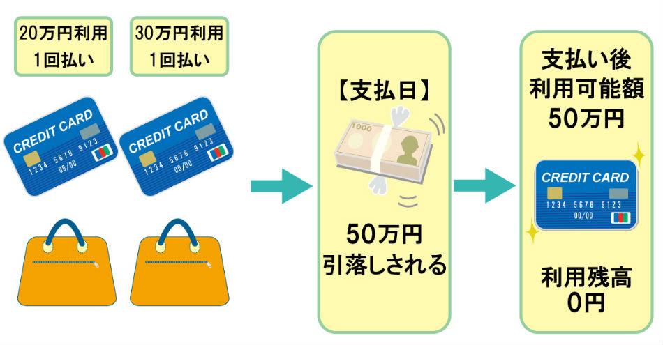 1回払いクレジットカード引落し説明画像