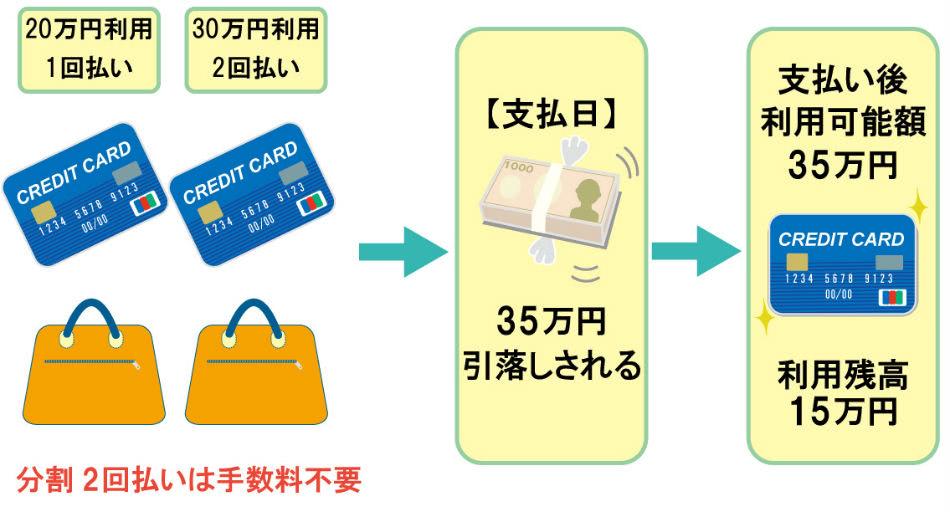 分割払いクレジットカード引落し説明画像
