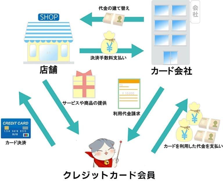 カード会員・店舗・カード会社の3者