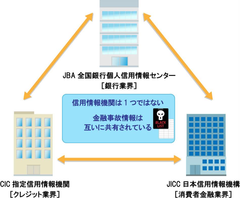 クレジットカード信用情報ブラック情報