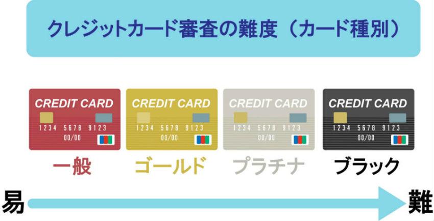 クレジットカードグレード別審査難度説明イラスト