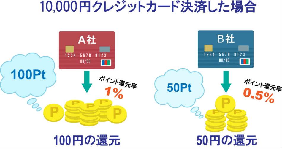 クレジットカード還元率説明
