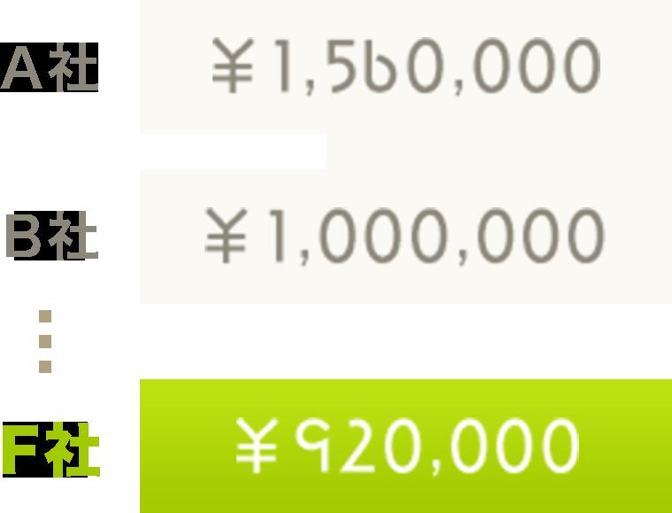 A社 ¥1,560,000, B社 ¥1,000,000, ... F社 ¥920,000