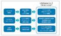 【特別企画】最先端を行くHA(高可用性)クラスタリングソフトウェアは、ここまで進化した - 昨今のビジネスにおける、3つの課題