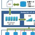 【特別企画】大切なデータを護るために クラウドで小規模からのBCP対策を