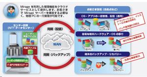 【特別企画】仮想デスクトップのメリットを物理PCで実現! 国内初のクラウドサービス化「AQStage デスクトップ統合管理 by VMware Mirage」