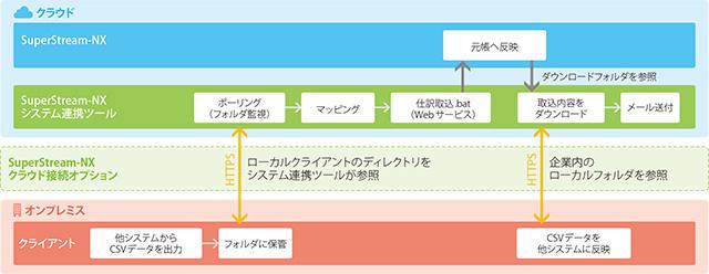 SuperStream-NXシステム連携ツールクラウド接続オプションのシステムフロー概念図