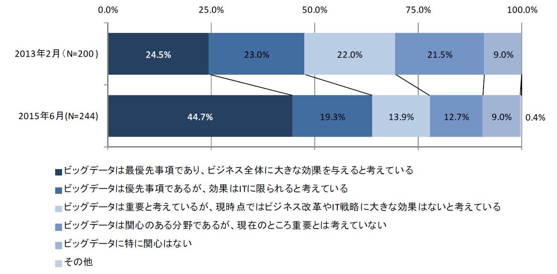 調査結果に見るセルフサービスBI ツールの現状