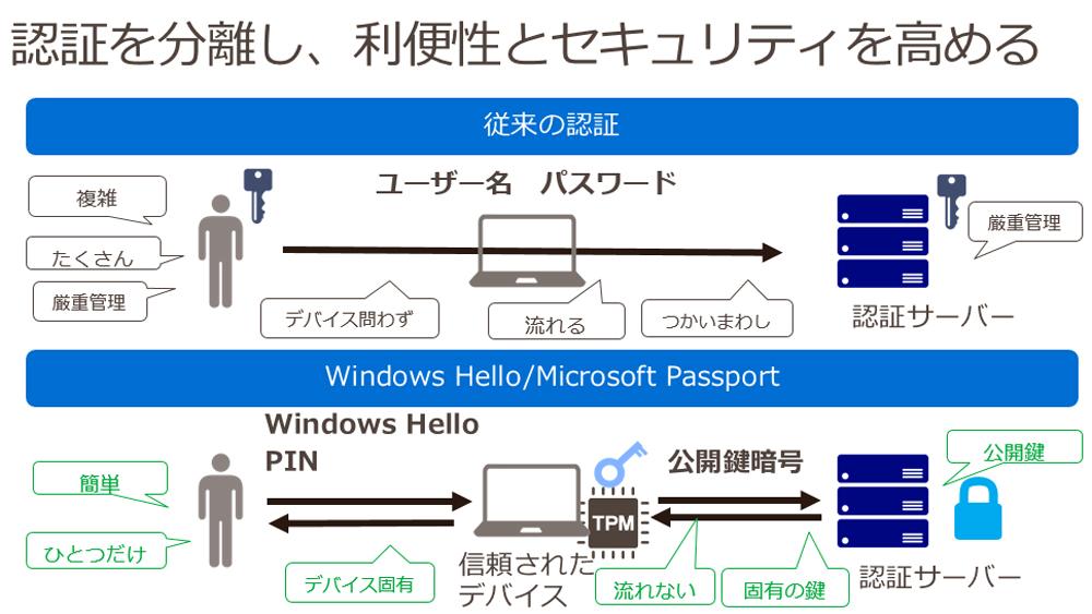 https://news.mynavi.jp/itsearch/2016/06/06/win10_3_002.jpg