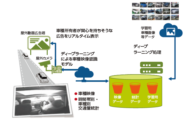 走行車種映像認識の広告ビジネスへの適用