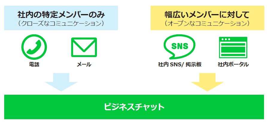 クローズ・オープン両方のコミュニケーションに対応できるビジネスチャット