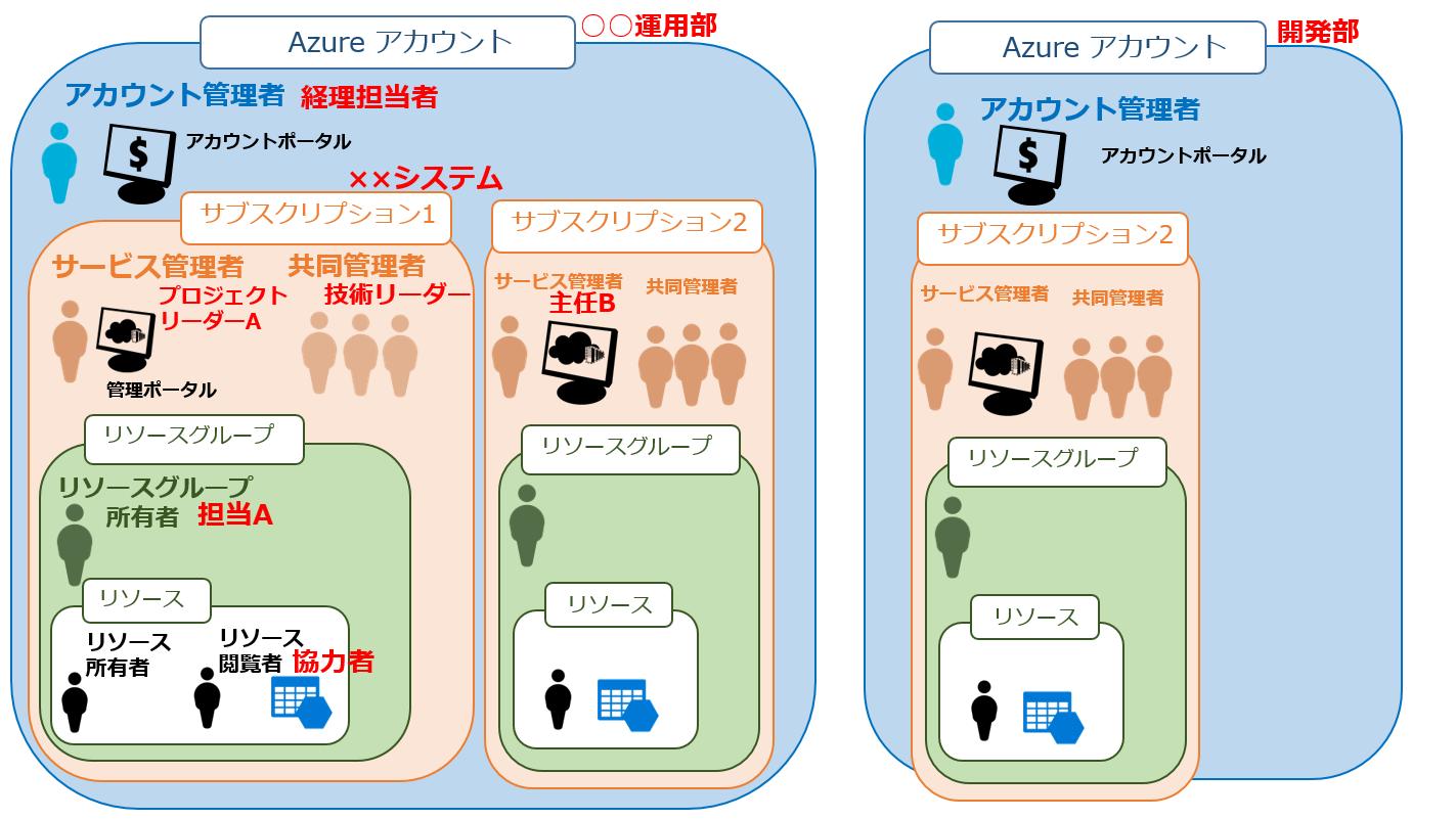 https://news.mynavi.jp/itsearch/2016/12/20/azuresec02.PNG