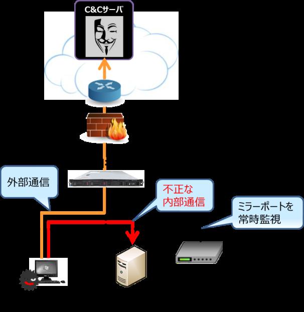 【連載】ジャパンネット銀行CSIRTチームが伝える「CSIRTアレコレ」 [4] ネット銀行における標的型攻撃対策とは?(後編)