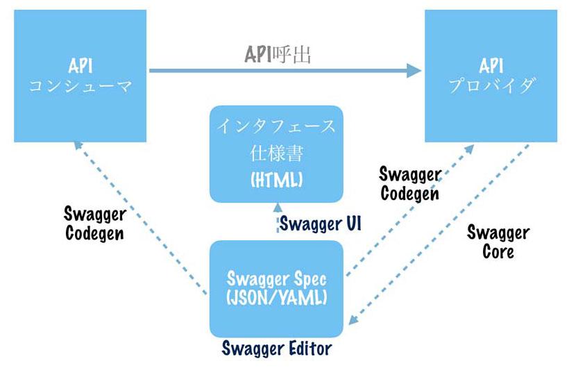 https://news.mynavi.jp/itsearch/2017/04/11/swagger4/001.jpg