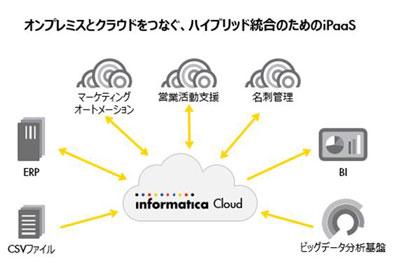 富士フイルムICTソリューションズ、データ統合基盤に「Informatica Cloud」を採用 [事例]