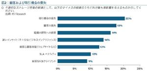 過半数がプロジェクト中断を経験 - ストレージ/ビジネス相関レポート [PR]