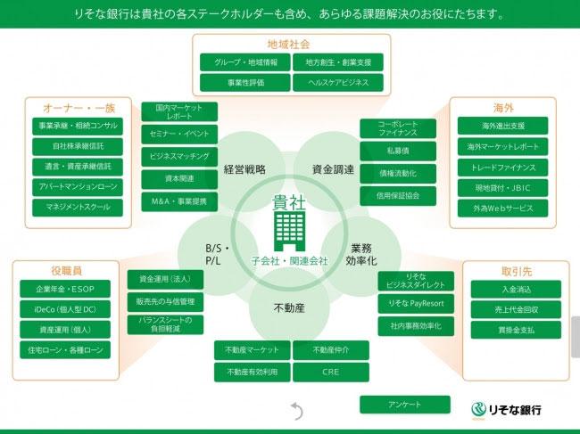 りそな銀行、対話型マーケティングツール「Interactive-Pro」を導入 [事例]
