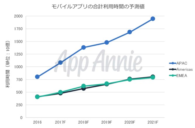 100本のスマホアプリを試す日本ユーザー - App Annie調査