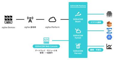「日本発のサービスで、より徹底したグローバル展開を」- SORACOM Conference 2017