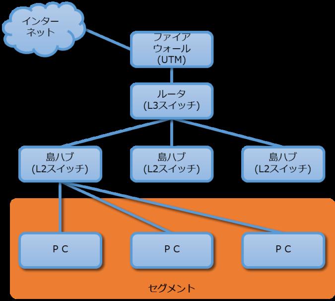 【連載】誰も教えてくれない「ネットワークセキュリティ」 [2] 見えない自社ネットワーク構成を見えるようにする