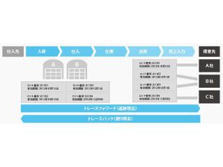 リアルタイムでの在庫管理を実現! 倉庫業務の効率化を販売管理システムが実現 [PR]