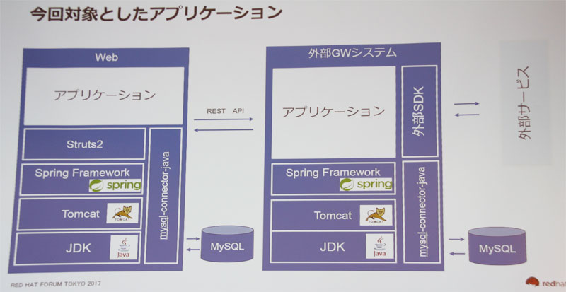 https://news.mynavi.jp/itsearch/2017/11/21/redhat2/003_redhat2.jpg