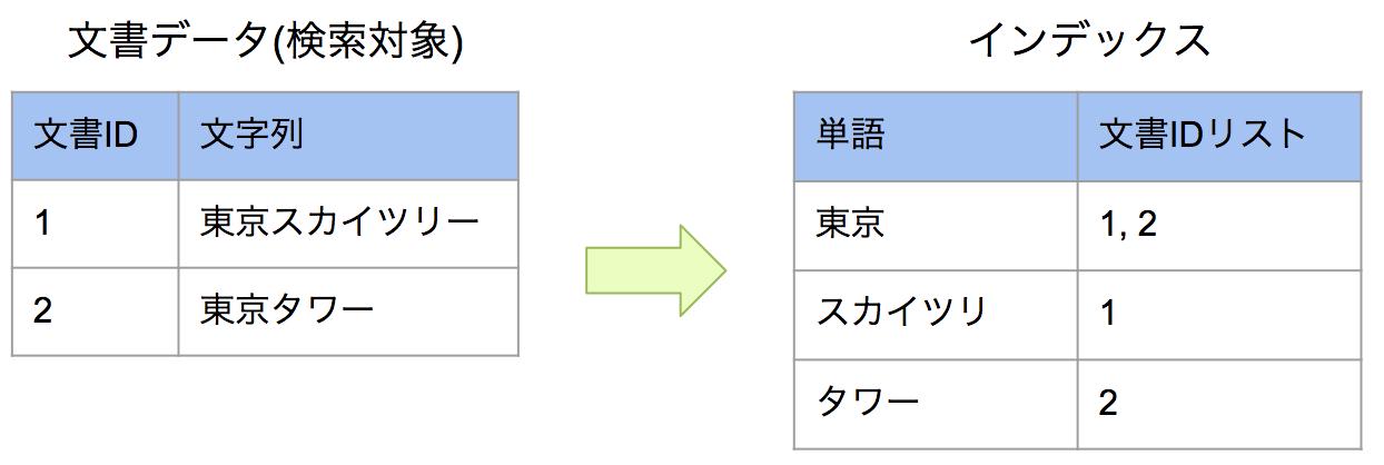 https://news.mynavi.jp/itsearch/2018/03/19/inverted-index.png
