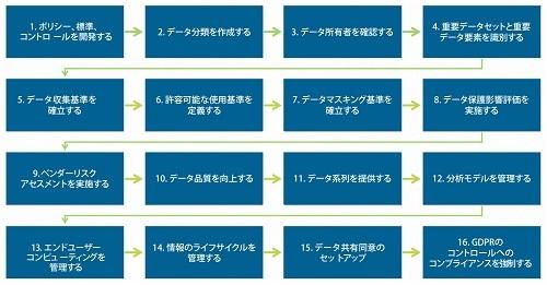 【特別企画】GDPRのデータガバナンスを成功に導く16のステップ