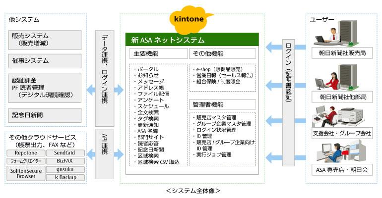 https://news.mynavi.jp/itsearch/2018/04/02/0402Kintone_001.jpg