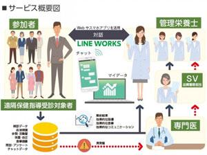 エス・エム・エス、特定保健指導サービスの提供に「LINE WORKS」を導入 [事例]
