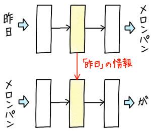 【連載】教えてカナコさん! これならわかるAI入門 [21] ディープラーニングで対話ができるコンピュータを作ろう(3)