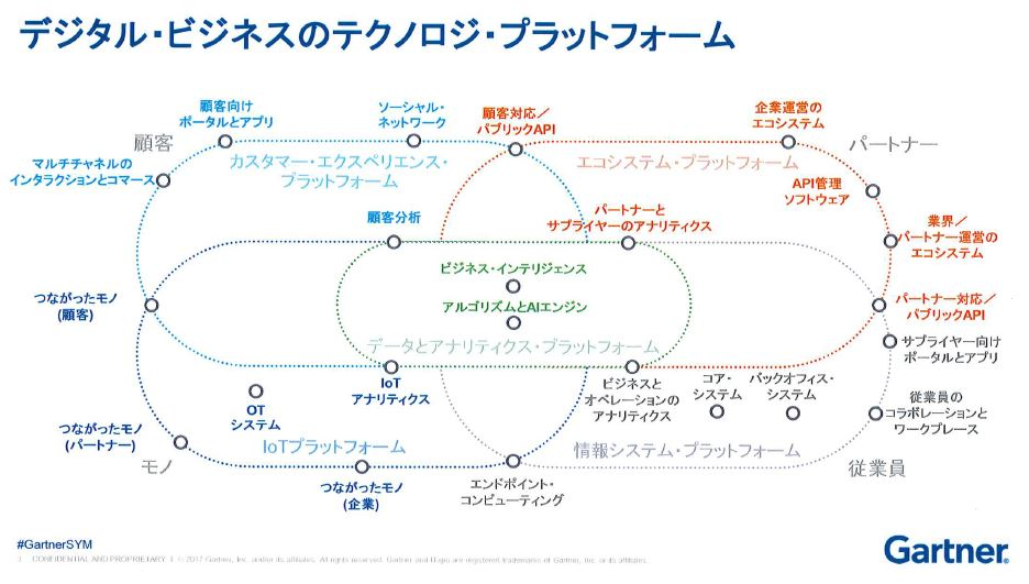 https://news.mynavi.jp/itsearch/2018/06/06/gartner/002_gartner.JPG
