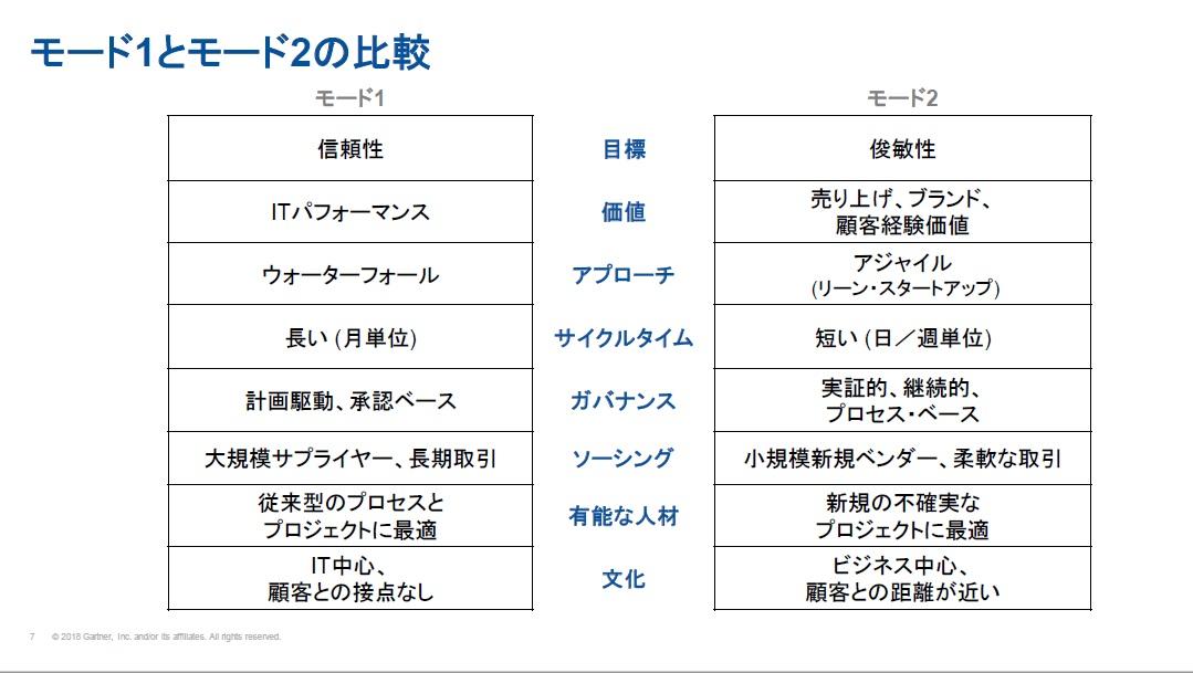 https://news.mynavi.jp/itsearch/2018/07/09/0711Gartner_002.jpg
