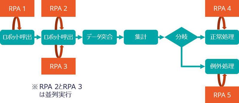https://news.mynavi.jp/itsearch/2018/08/22/RPA3_002.jpg