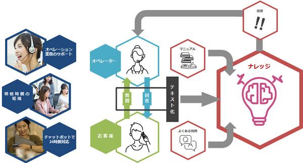 松井証券、オプティムのAIコールセンター支援サービスを導入 [事例]