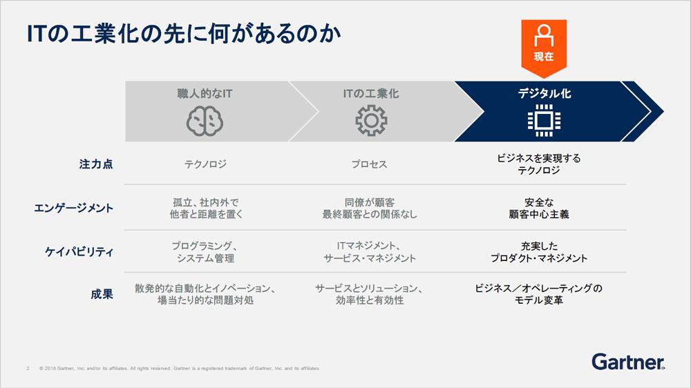 https://news.mynavi.jp/itsearch/2018/11/26/Gartner1126_002.jpg
