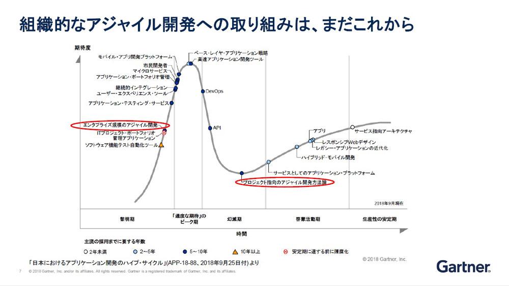 https://news.mynavi.jp/itsearch/2019/01/08/0107Gartner3_003.jpg