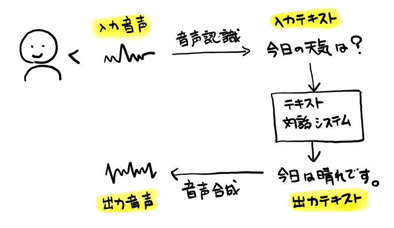 https://news.mynavi.jp/itsearch/2019/01/16/0116Python_001.jpg