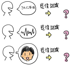 【連載】教えてカナコさん! これならわかるAI入門 [29] AIが人間の感情を推定する方法