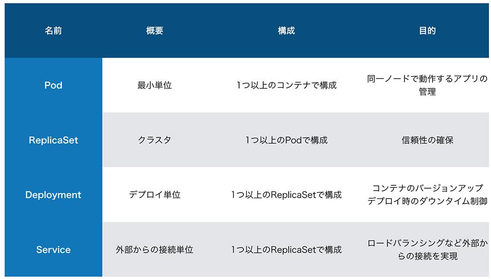 https://news.mynavi.jp/itsearch/2019/03/12/k8s4/image2.jpg